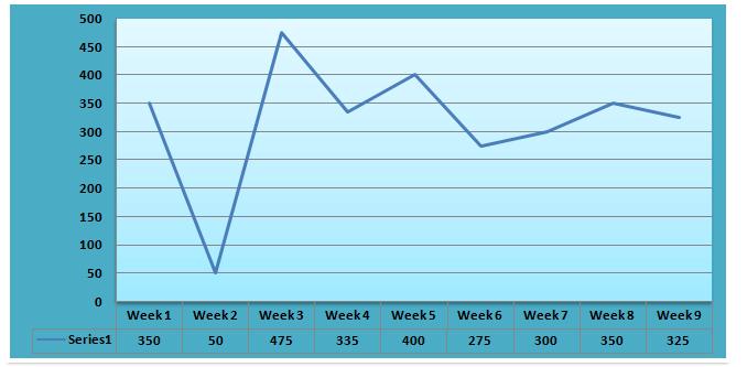 line-graph-data-interpretation-level-2-set-10-1