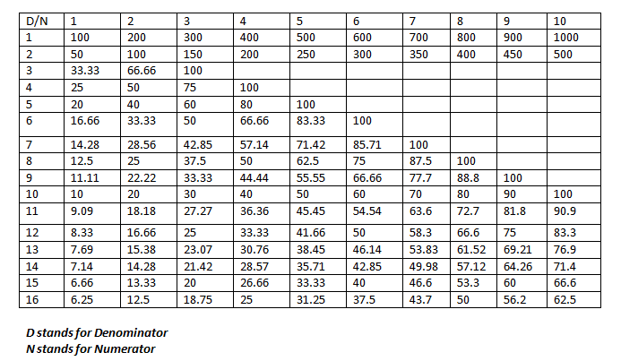 CAT percentages to fractions table