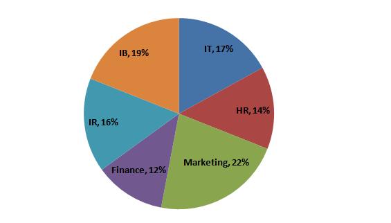 pie-chart-data-interpretation-level-2-set-21