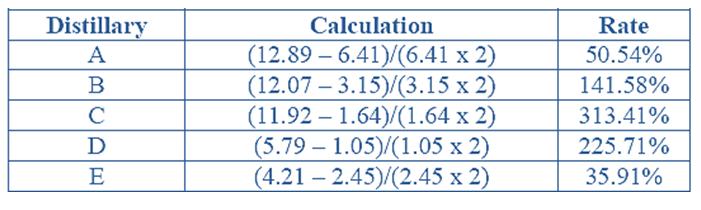 data-interpretation-level-3-set-3-2