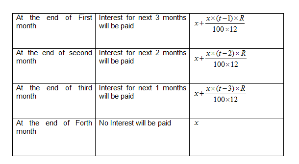 so if x denotes installment variable r for rate per annum t for time then every month amount to be paid x amount of interest