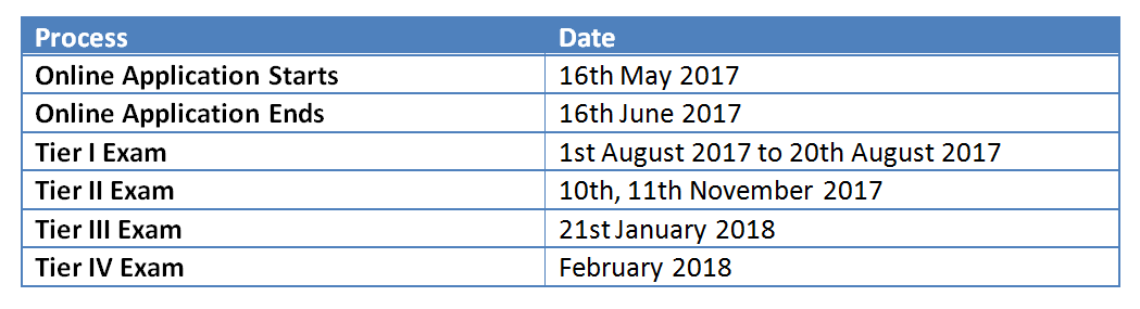 SSC-CGL 2017 Important Dates