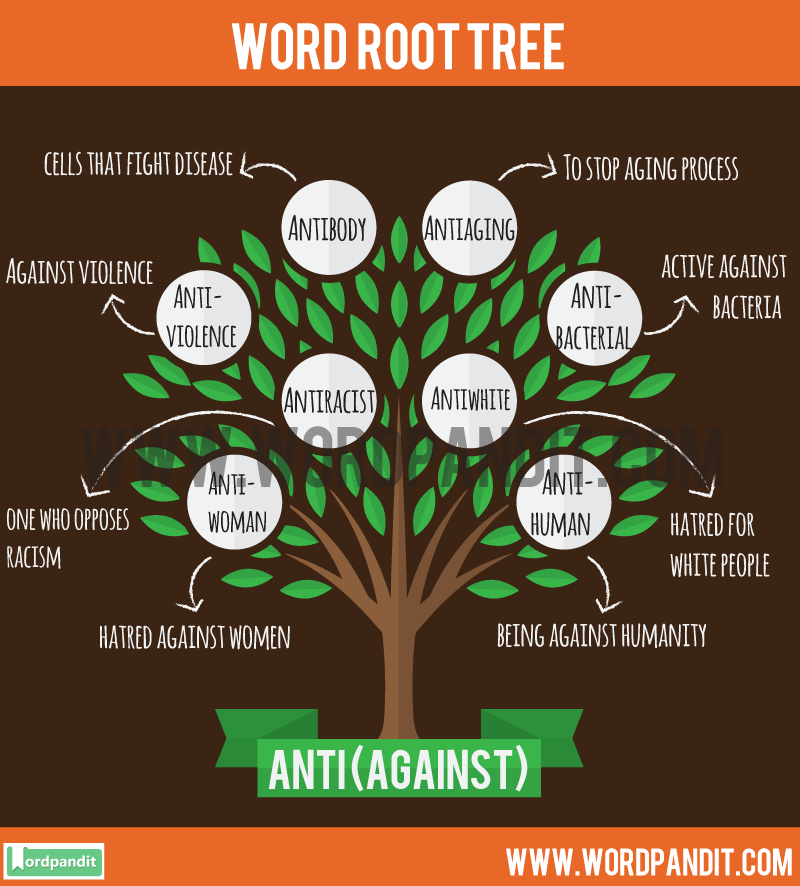 Anti Root Word: Learn words related to word root Anti