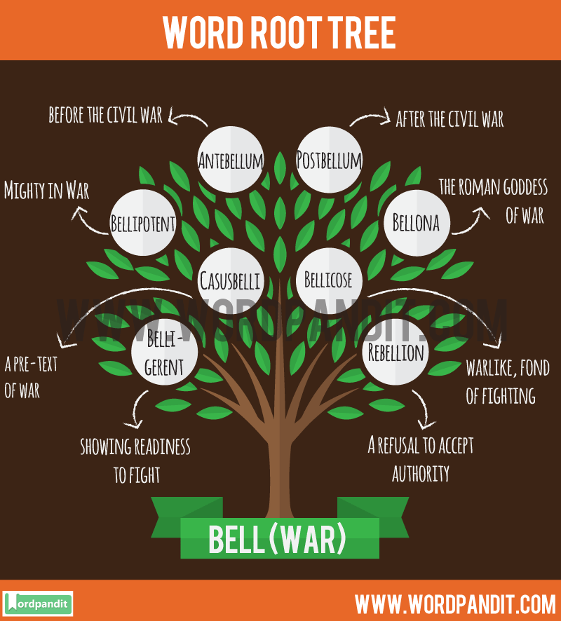 Bell Root Word: Learn words related to word root Bell