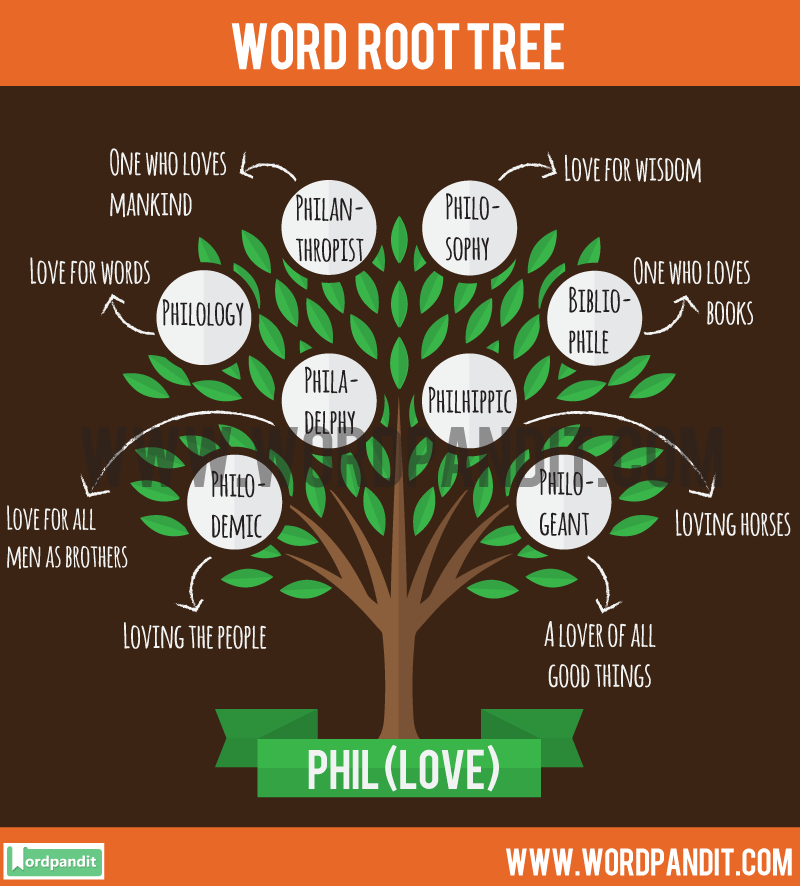 Phil Root Word: Learn words related to word root Phil
