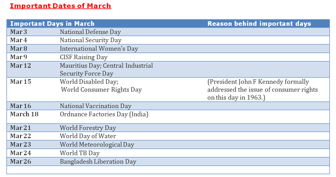 List of Important National and International days and dates for