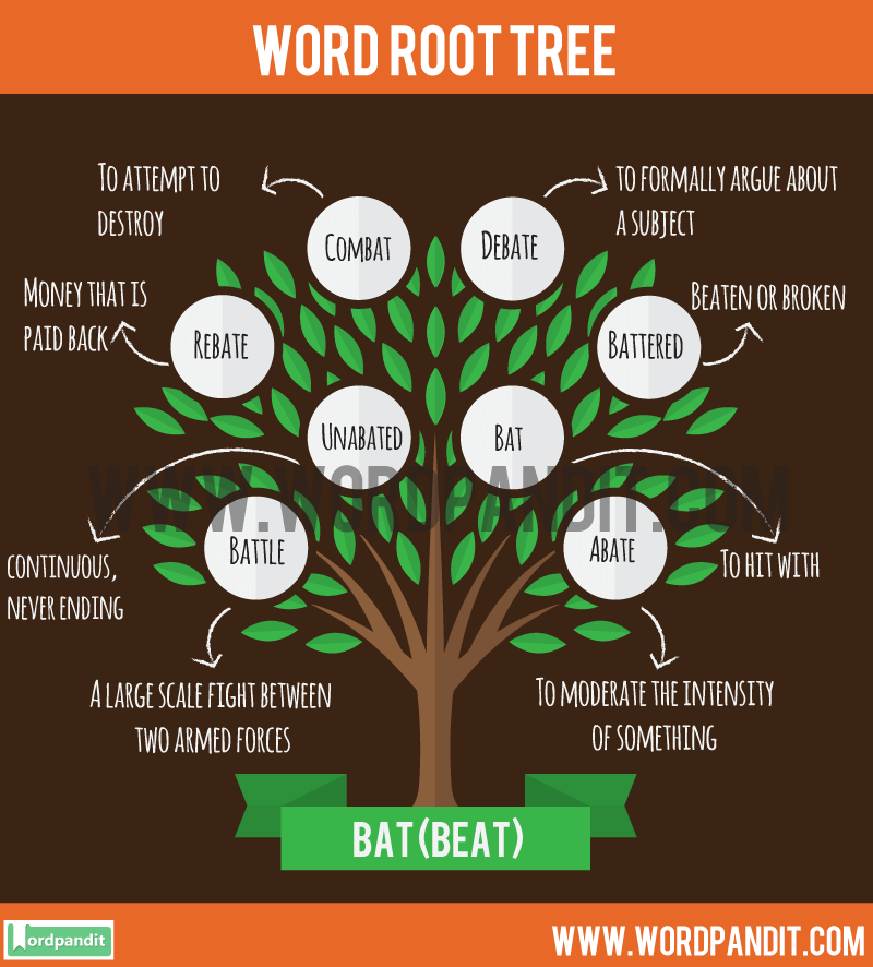 Bat Root Word: Learn words related to word root Bat