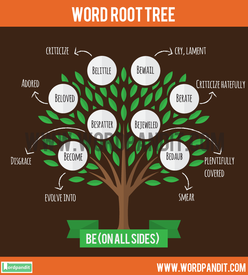 Be Root Word: Learn words related to word root Be