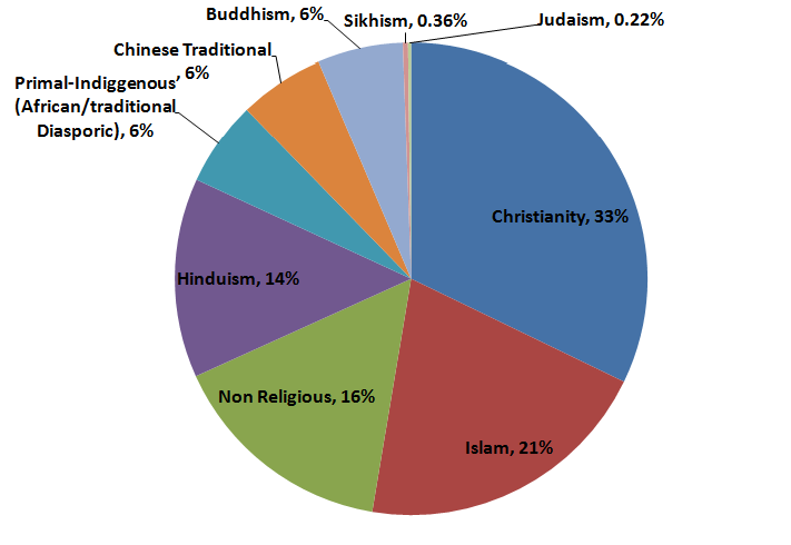 Major Religions Around The World Wordpandit