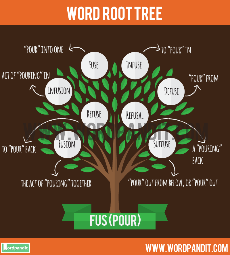 Fus Root Word: Learn words related to word root Fus