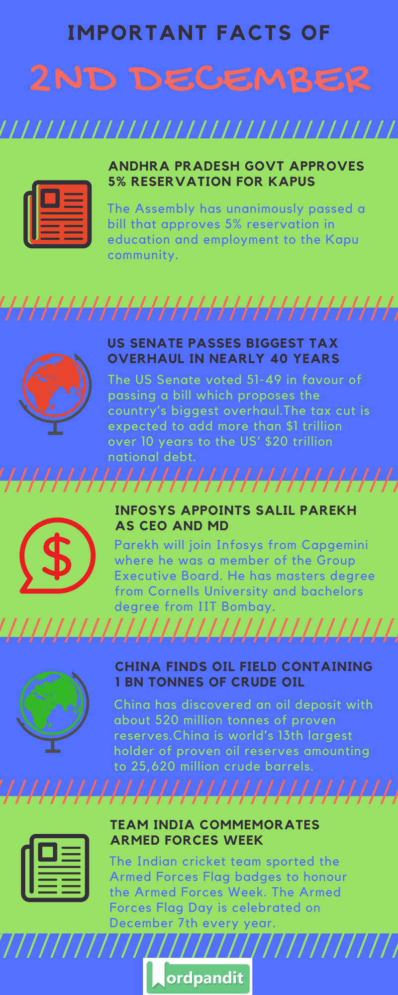 Daily-Current-Affairs-2-december-2017-Current-Affairs-Quiz-december-2-2017-Current-Affairs-Infographic