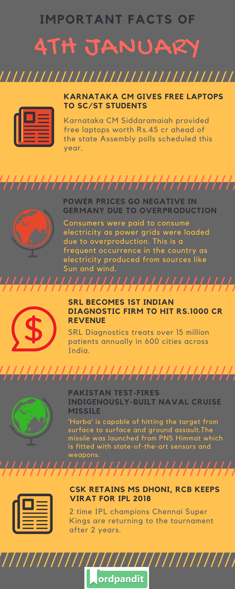 Daily Current Affairs 4 january 2018 Current Affairs Quiz january 4 2018 Current Affairs Infographic