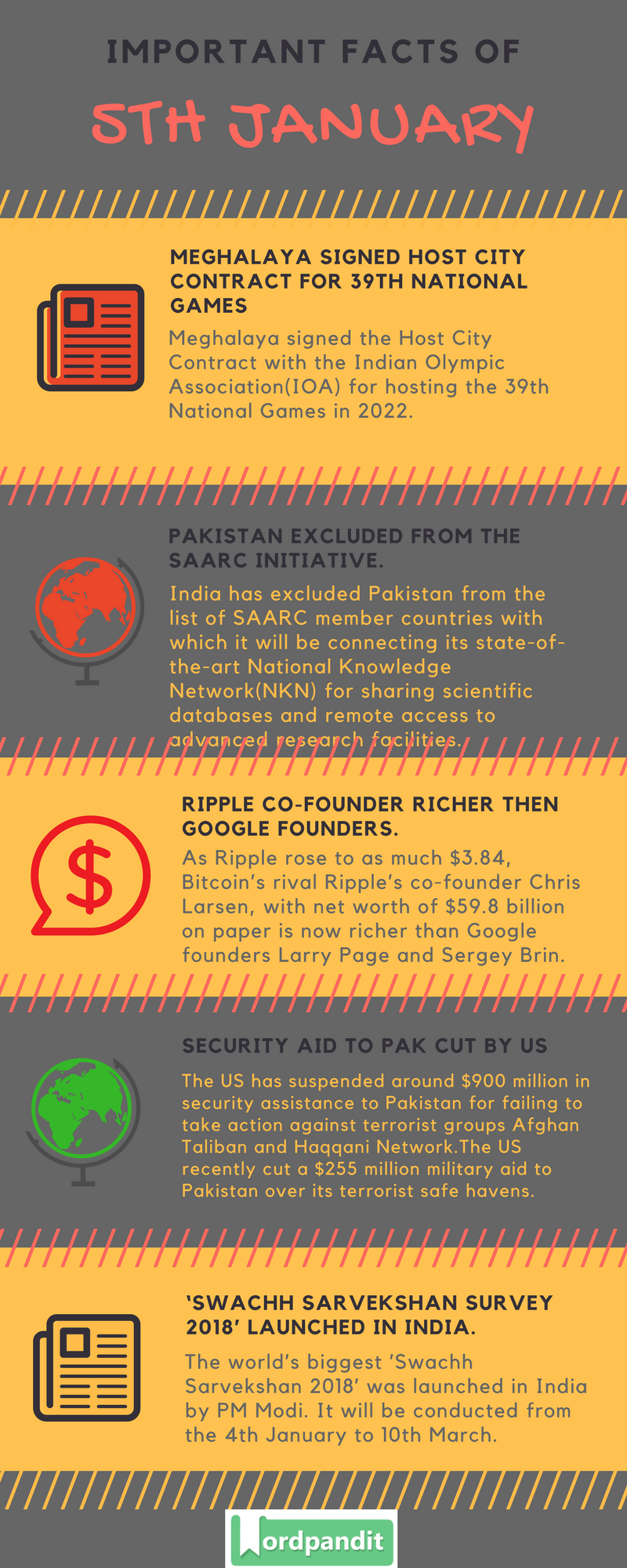 Daily Current Affairs 5 january 2018 Current Affairs Quiz january 5 2018 Current Affairs Infographic