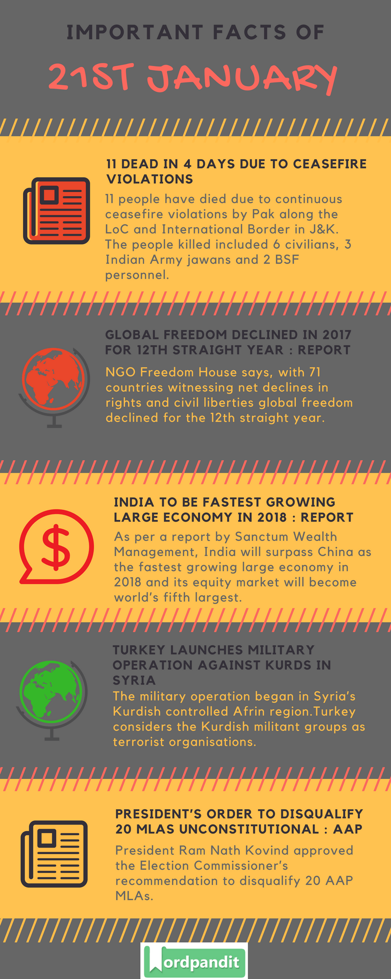 Daily Current Affairs 21 january 2018 Current Affairs Quiz january 21 2018 Current Affairs Infographic