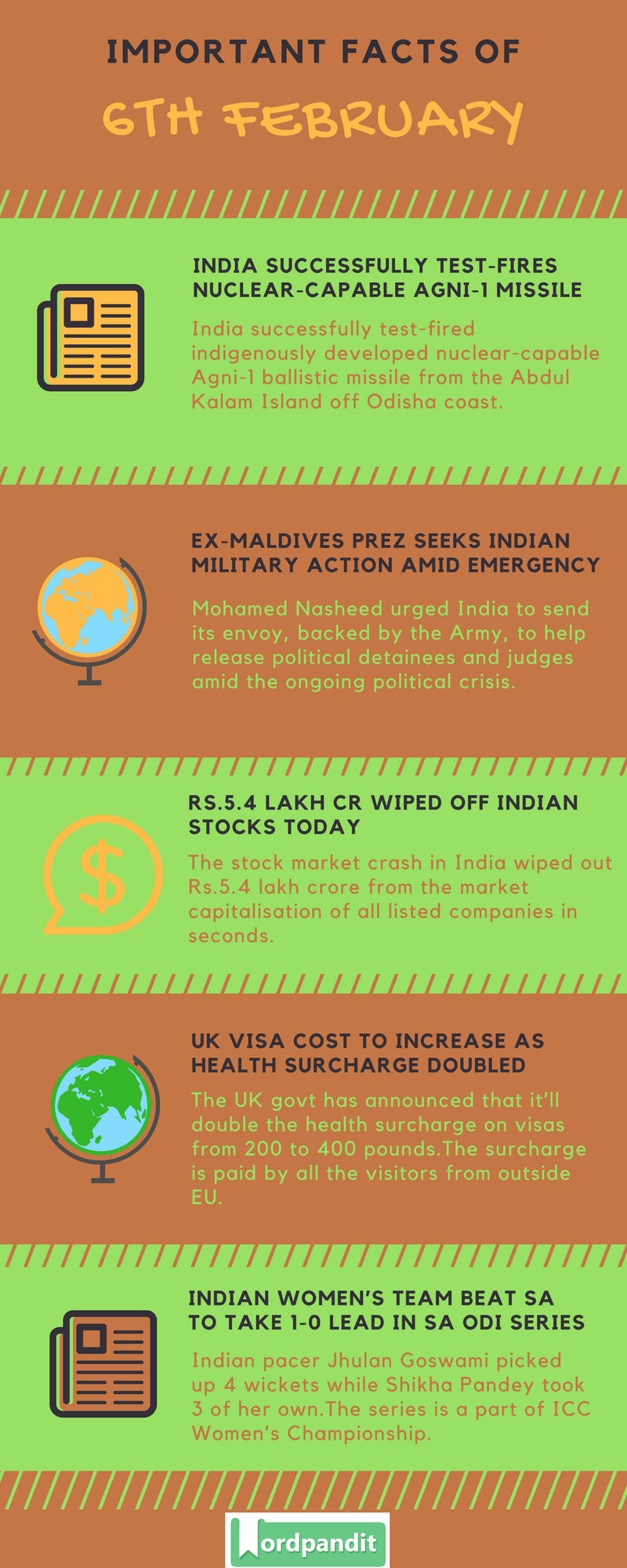 Daily Current Affairs 6 February 2018 Current Affairs Quiz February 6 2018 Current Affairs Infographic
