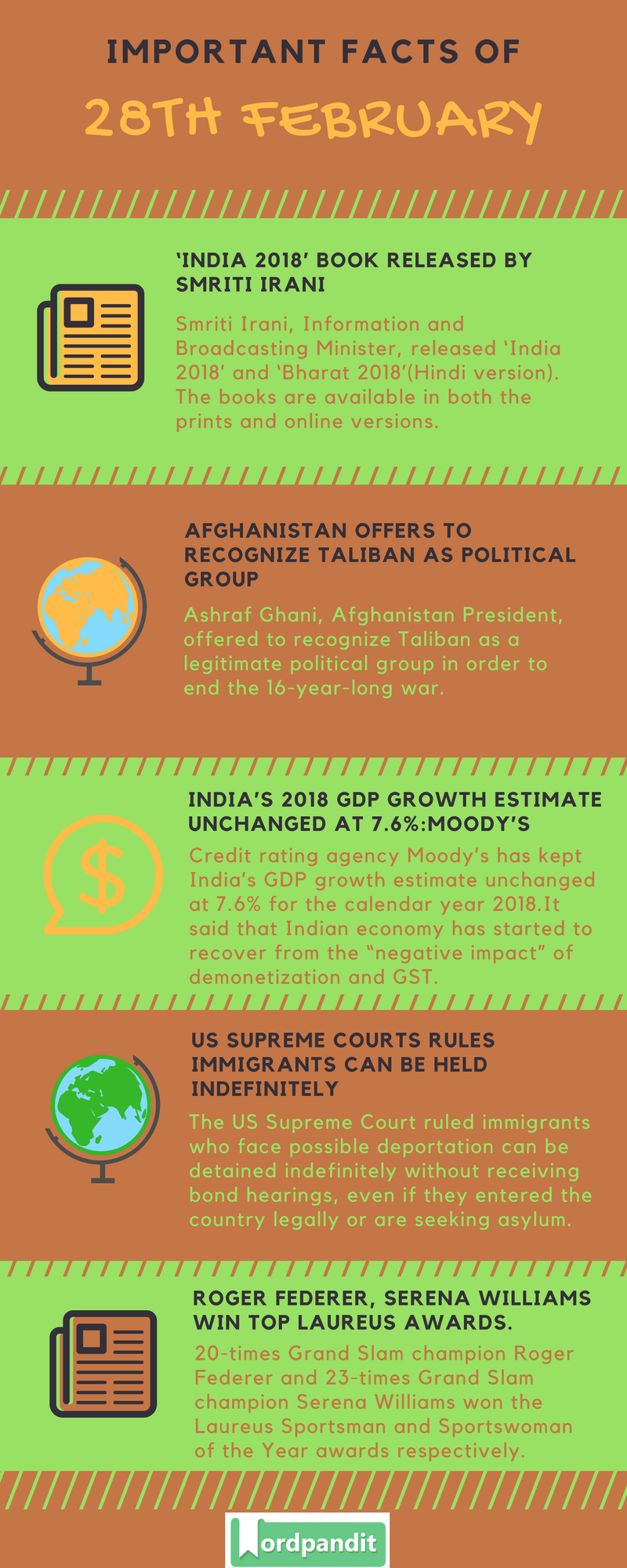Daily Current Affairs 28 February 2018 Current Affairs Quiz February 28 2018 Current Affairs Infographic
