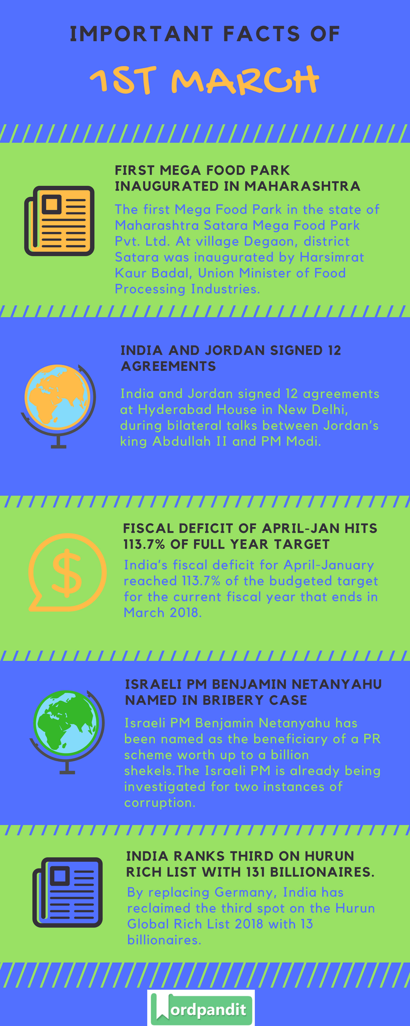 Daily Current Affairs 1 March 2018 Current Affairs Quiz March 1 2018 Current Affairs Infographic