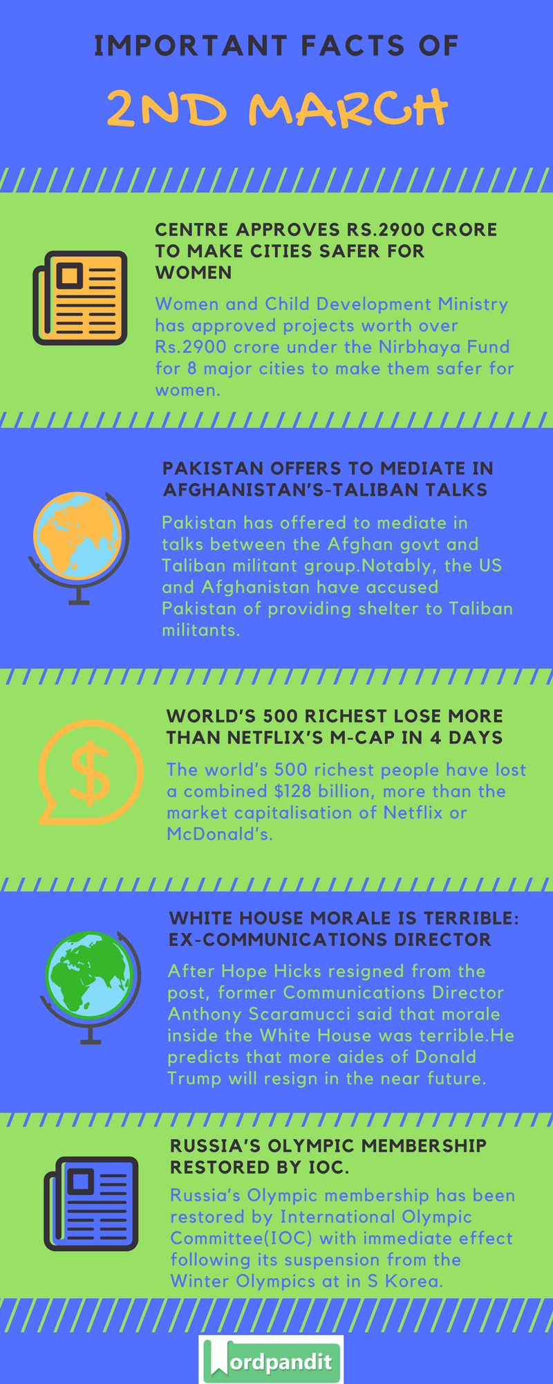 Daily Current Affairs 2 March 2018 Current Affairs Quiz March 2 2018 Current Affairs Infographic