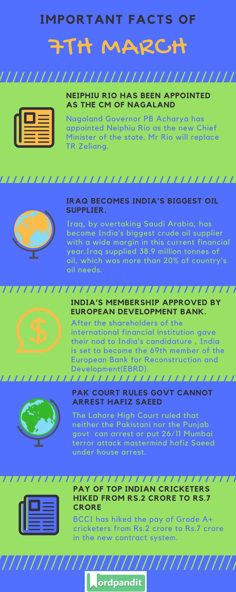 Daily Current Affairs 7 March 2018 Current Affairs Quiz March 7 2018 Current Affairs Infographic