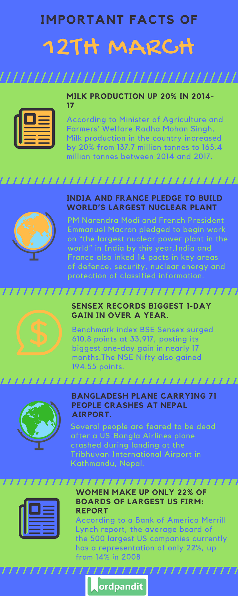 Daily Current Affairs 12 March 2018 Current Affairs Quiz March 12 2018 Current Affairs Infographic