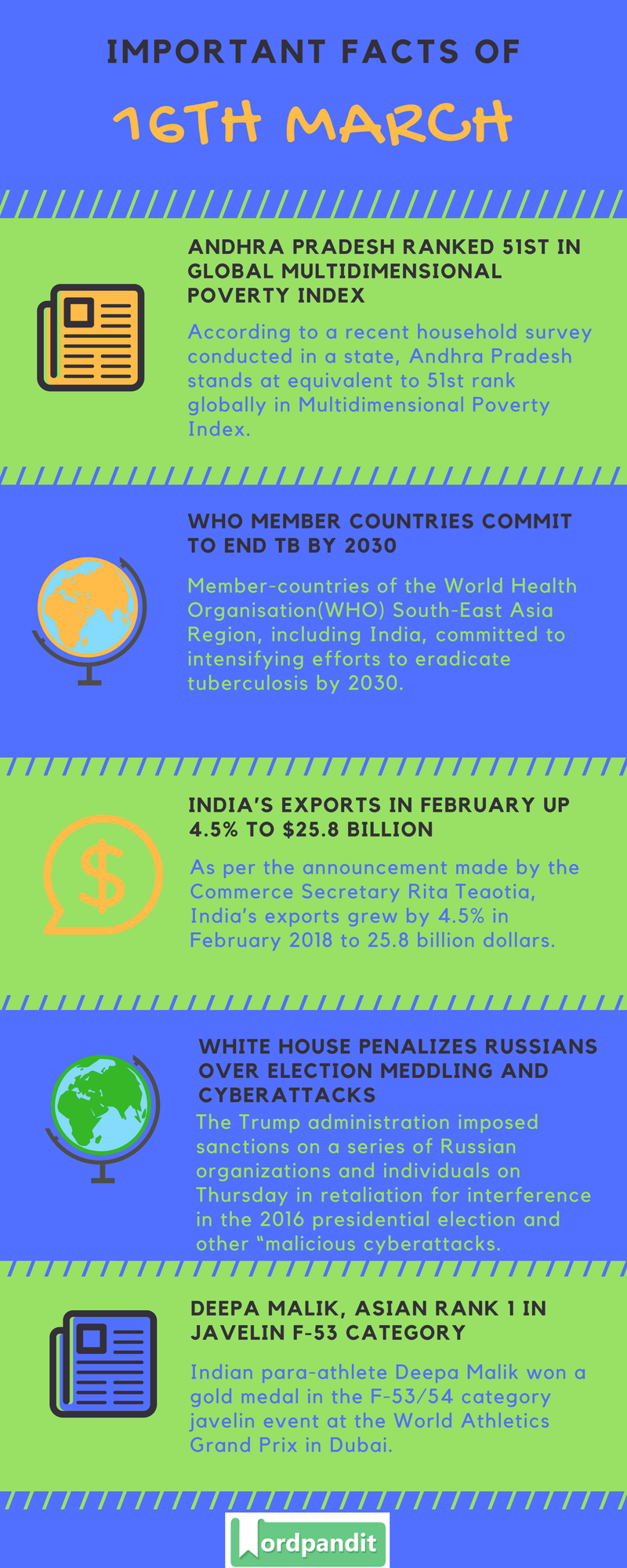 Daily Current Affairs 16 March 2018 Current Affairs Quiz March 16 2018 Current Affairs Infographic