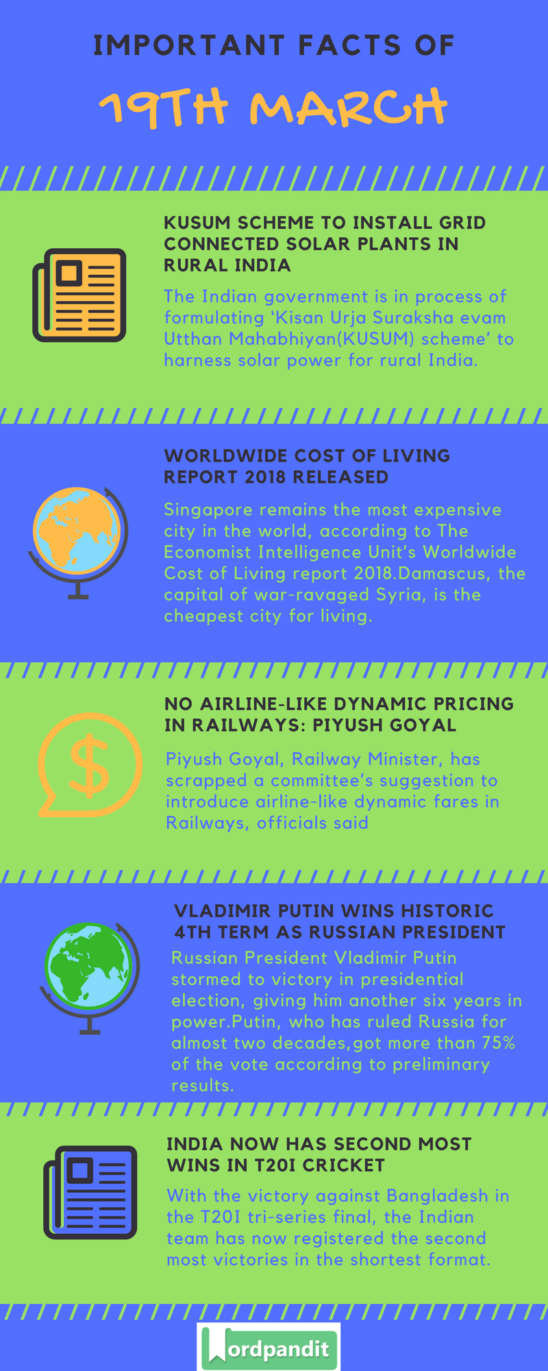 Daily Current Affairs 19 March 2018 Current Affairs Quiz March 19 2018 Current Affairs Infographic