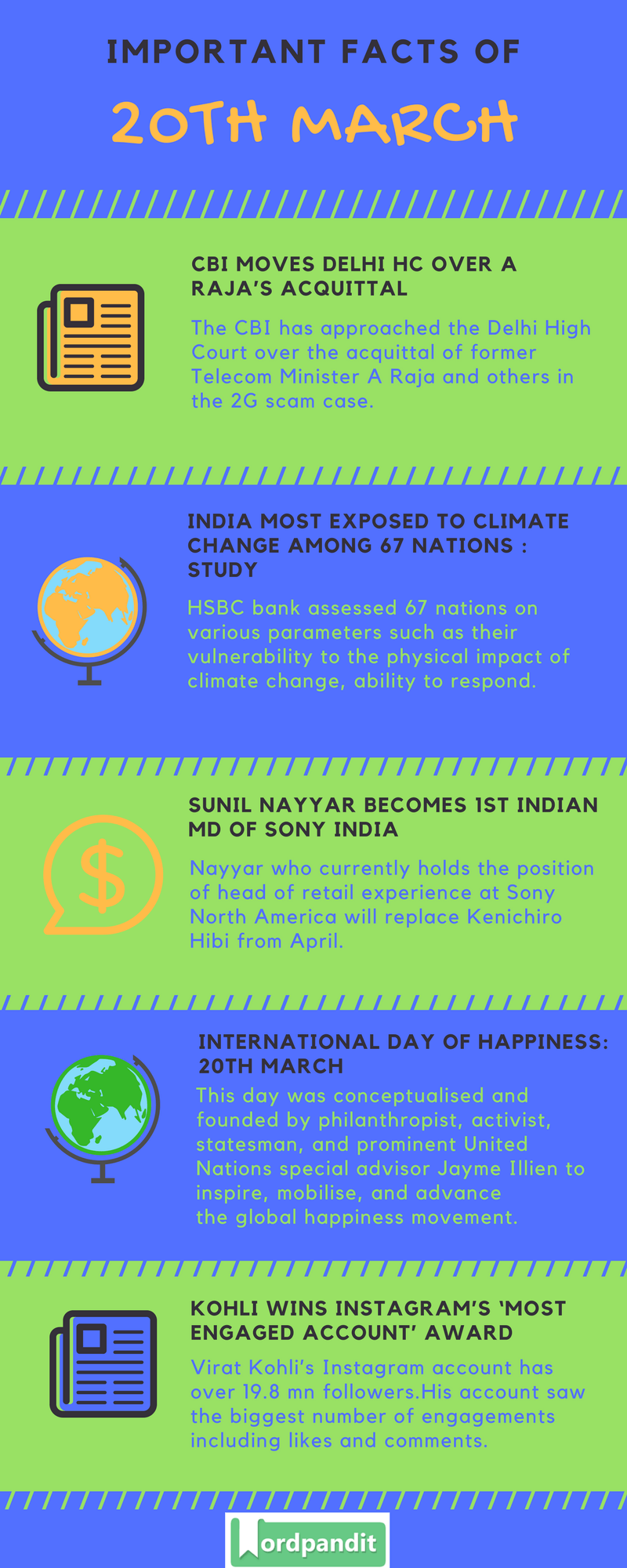 Daily Current Affairs 20 March 2018 Current Affairs Quiz March 20 2018 Current Affairs Infographic