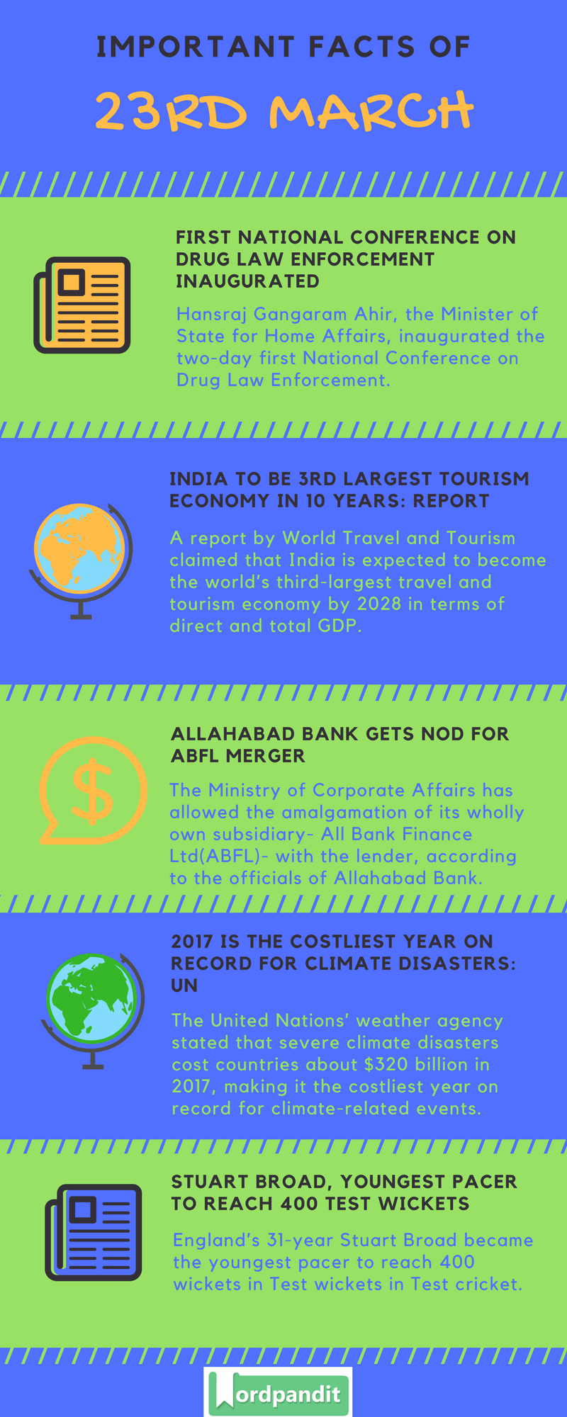 Daily Current Affairs 23 March 2018 Current Affairs Quiz March 23 2018 Current Affairs Infographic