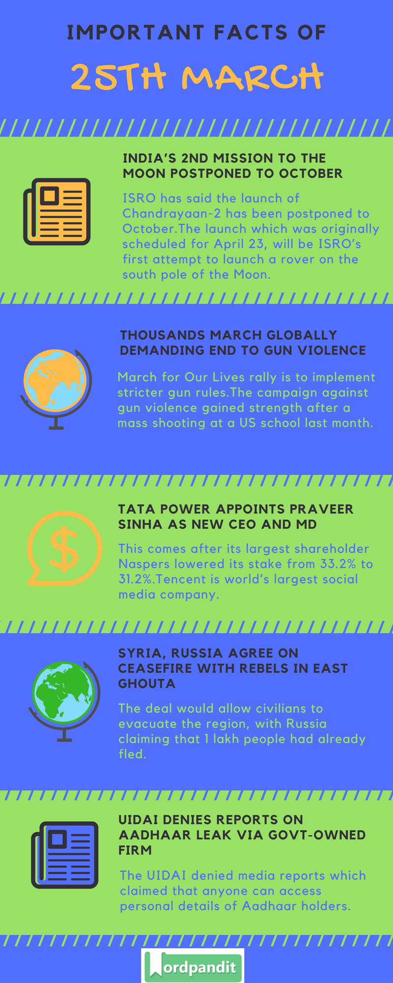 Daily Current Affairs 25 March 2018 Current Affairs Quiz March 25 2018 Current Affairs Infographic