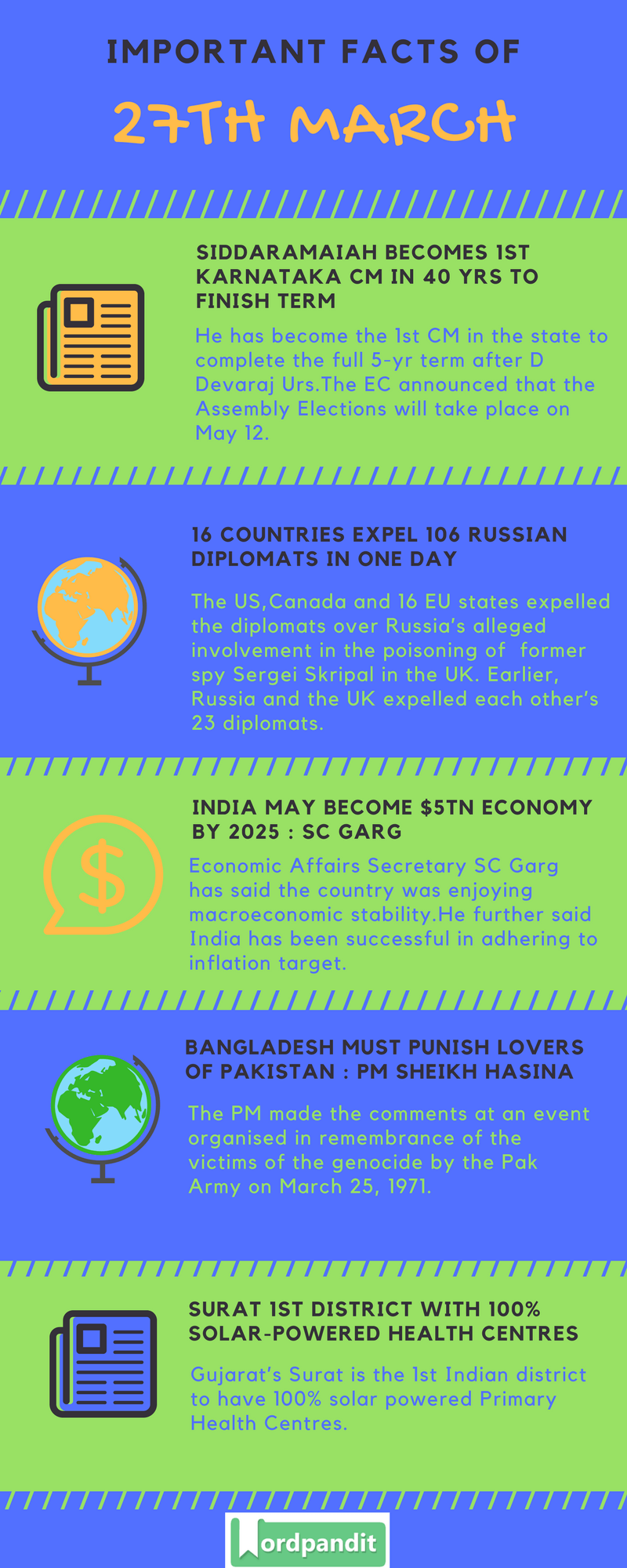 Daily Current Affairs 27 March 2018 Current Affairs Quiz March 27 2018 Current Affairs Infographic