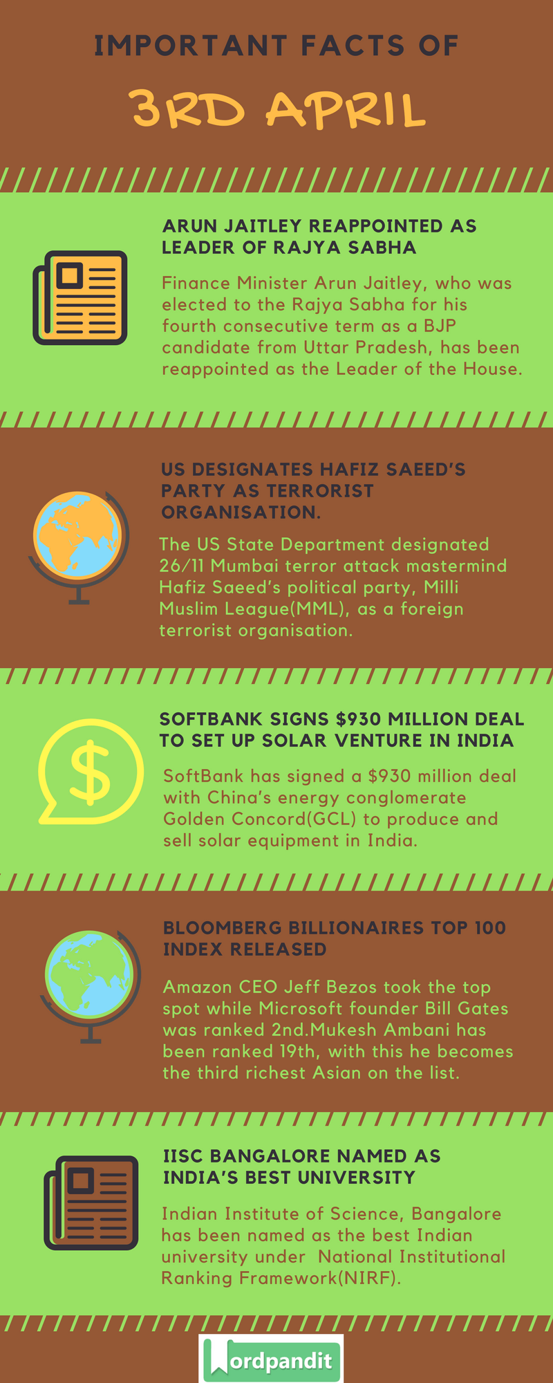 Daily Current Affairs 3 April 2018 Current Affairs Quiz April 3 2018 Current Affairs Infographic