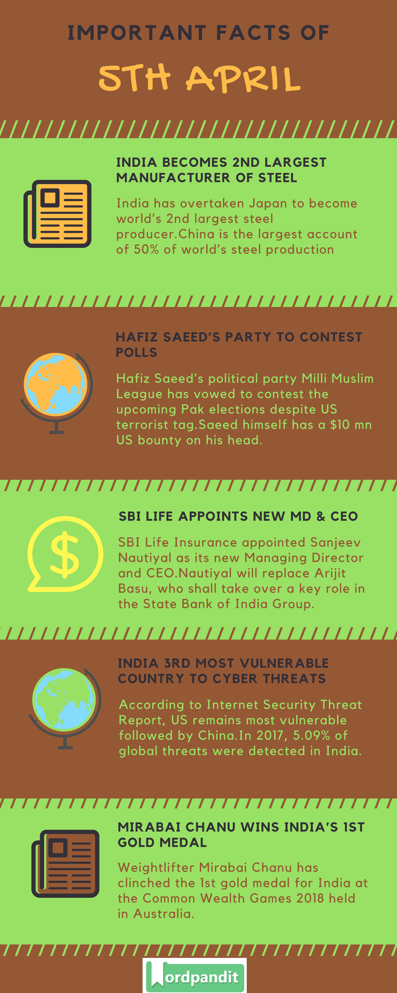 Daily Current Affairs 5 April 2018 Current Affairs Quiz April 5 2018 Current Affairs Infographic