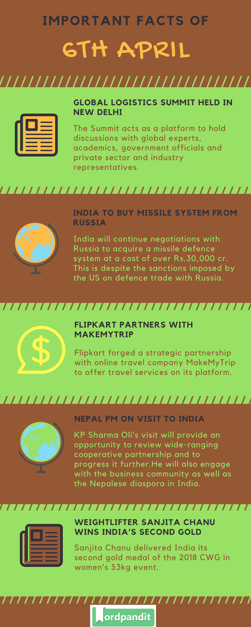 Daily Current Affairs 6 April 2018 Current Affairs Quiz April 6 2018 Current Affairs Infographic
