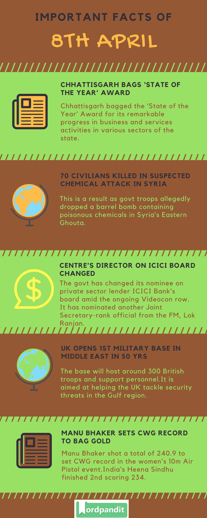 Daily Current Affairs 8 April 2018 Current Affairs Quiz April 8 2018 Current Affairs Infographic