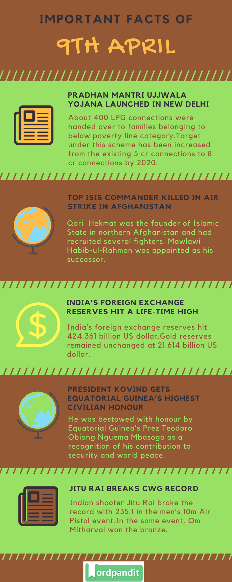 Daily Current Affairs 9 April 2018 Current Affairs Quiz April 9 2018 Current Affairs Infographic