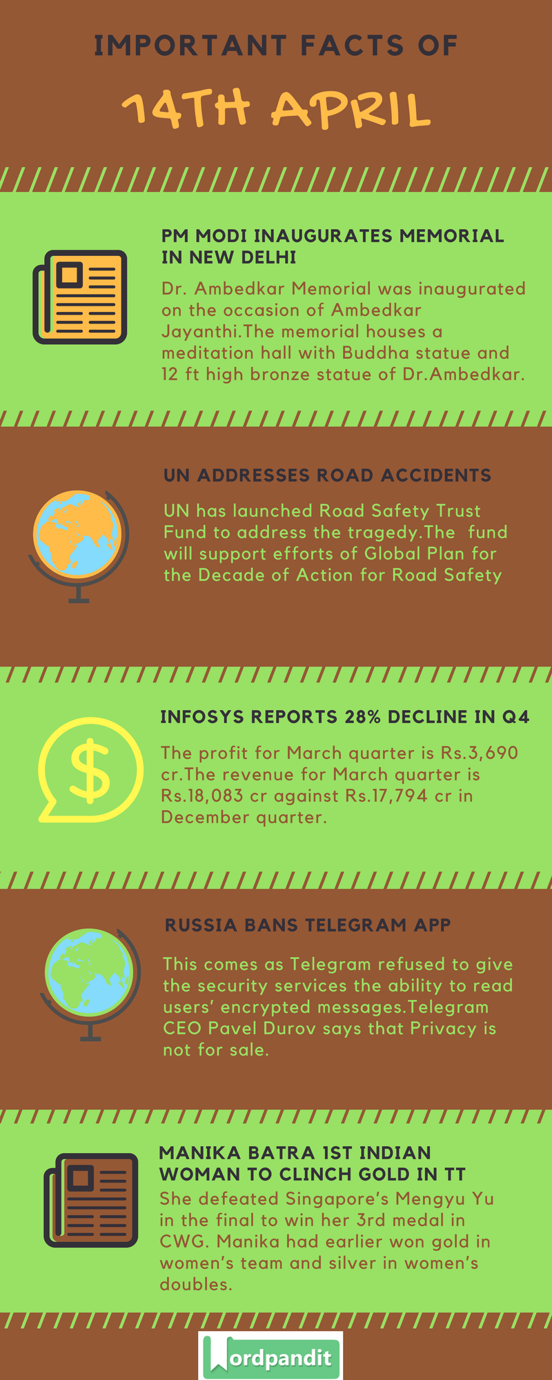 Daily Current Affairs 14 April 2018 Current Affairs Quiz April 14 2018 Current Affairs Infographic