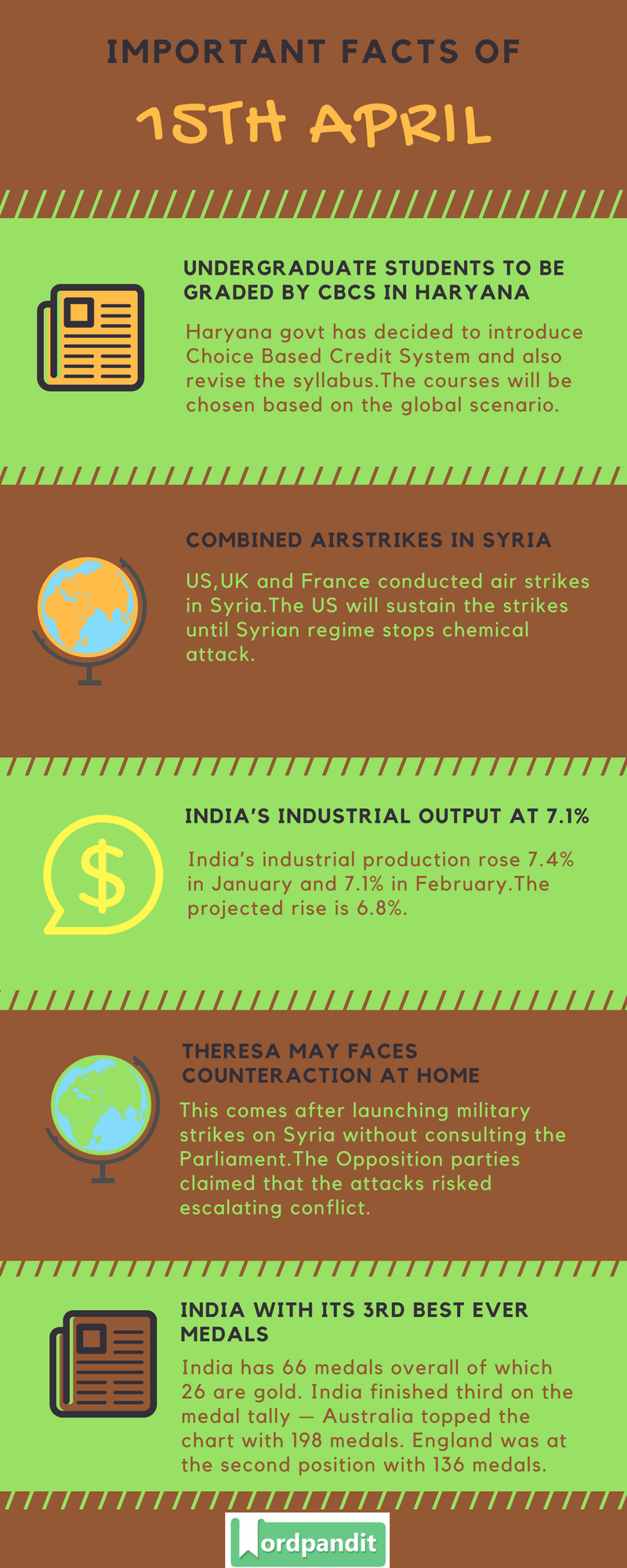 Daily Current Affairs 15 April 2018 Current Affairs Quiz April 15 2018 Current Affairs Infographic