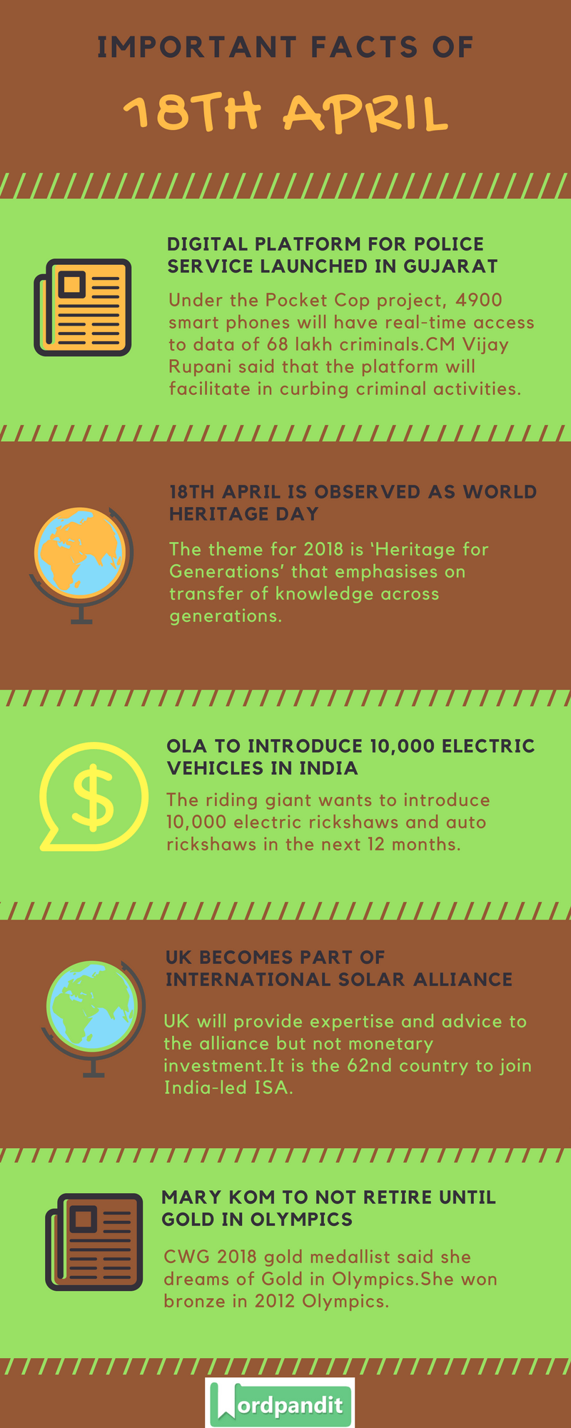 Daily Current Affairs 18 April 2018 Current Affairs Quiz April 18 2018 Current Affairs Infographic
