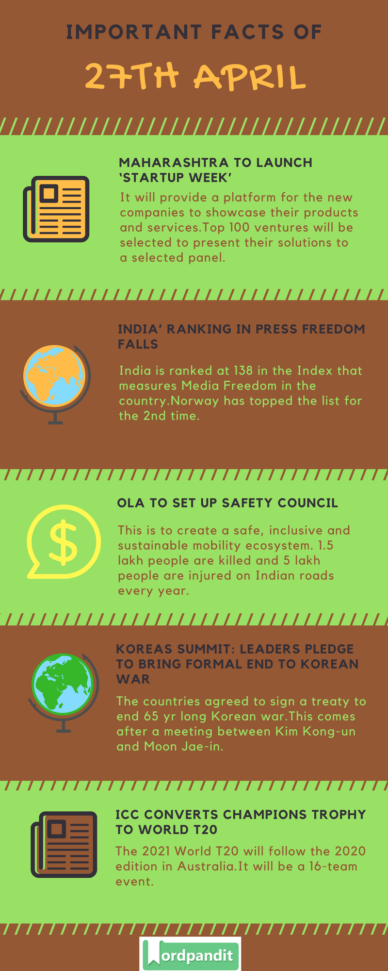 Daily Current Affairs 27 April 2018 Current Affairs Quiz April 27 2018 Current Affairs Infographic