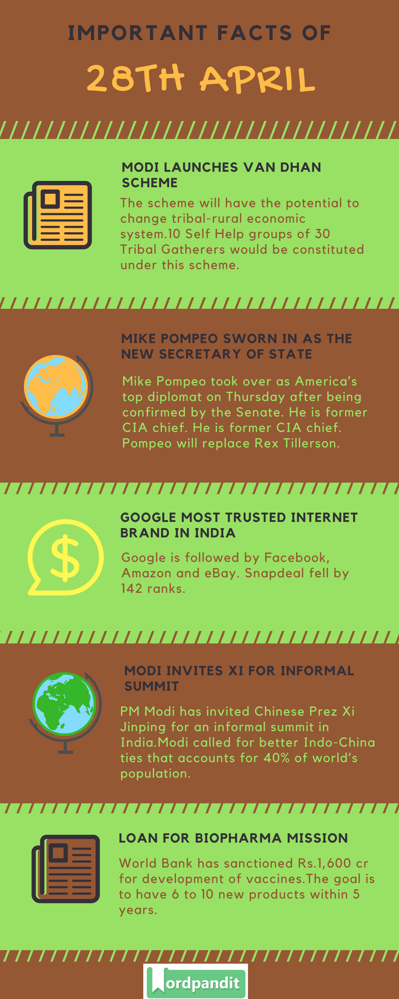 Daily Current Affairs 28 April 2018 Current Affairs Quiz April 28 2018 Current Affairs Infographic