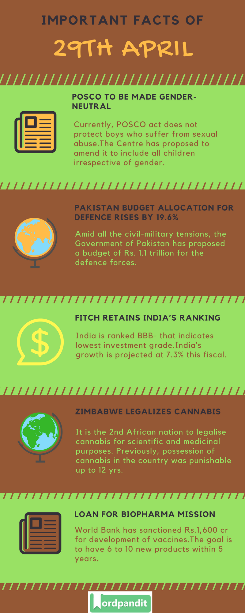 Daily Current Affairs 29 April 2018 Current Affairs Quiz April 29 2018 Current Affairs Infographic