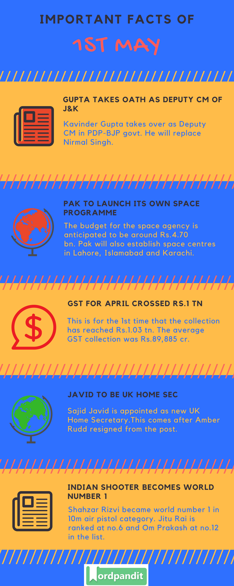 Daily Current Affairs 1 May 2018 Current Affairs Quiz May 1 2018 Current Affairs Infographic