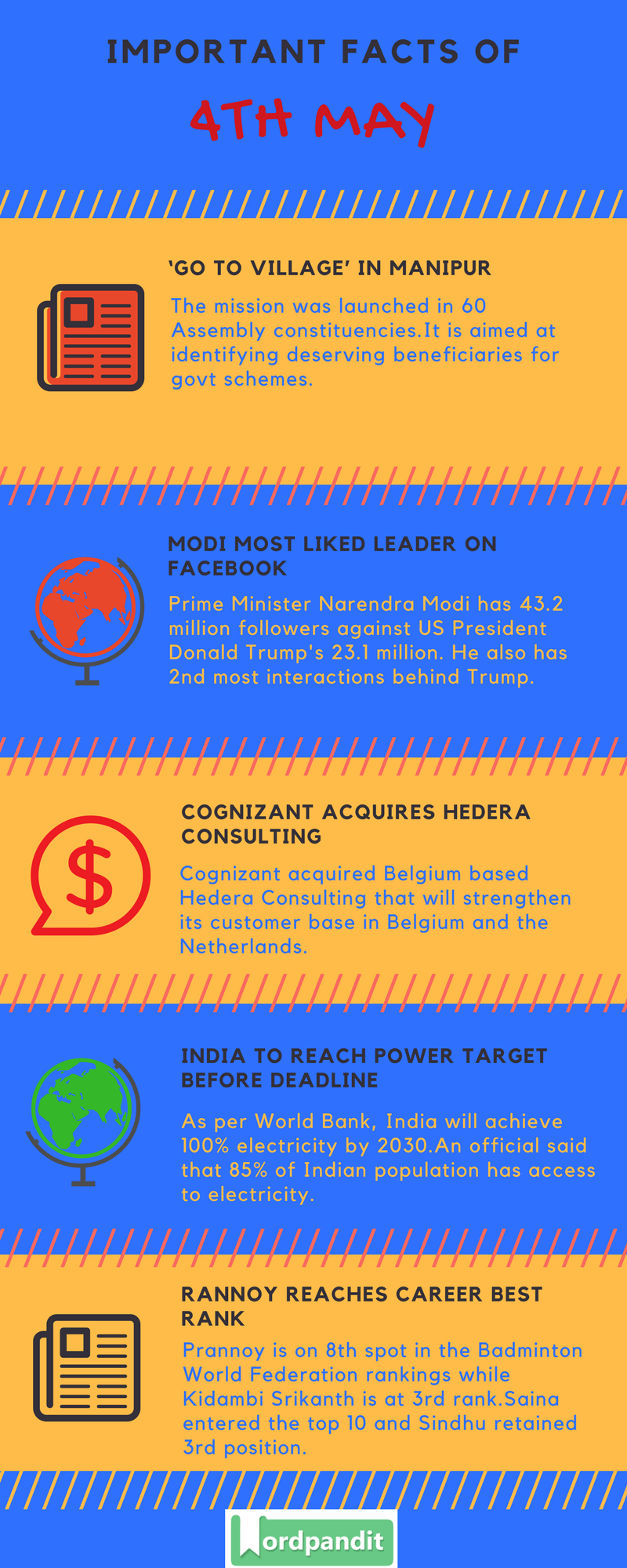 Daily Current Affairs 4 May 2018 Current Affairs Quiz May 4 2018 Current Affairs Infographic