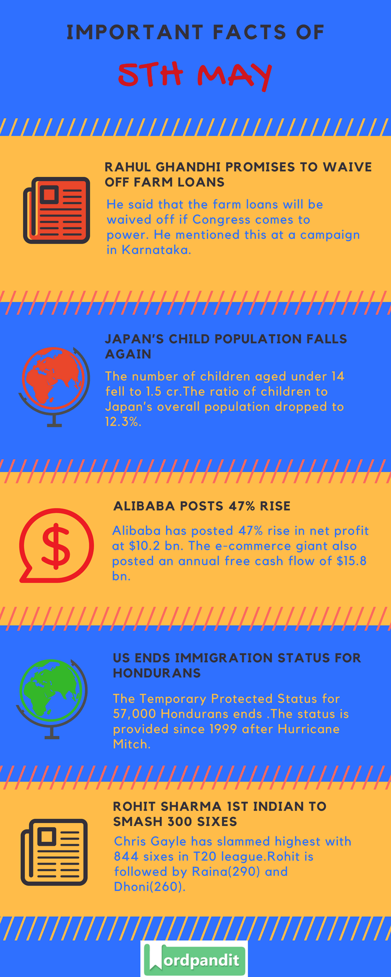 Daily Current Affairs 5 May 2018 Current Affairs Quiz May 5 2018 Current Affairs Infographic