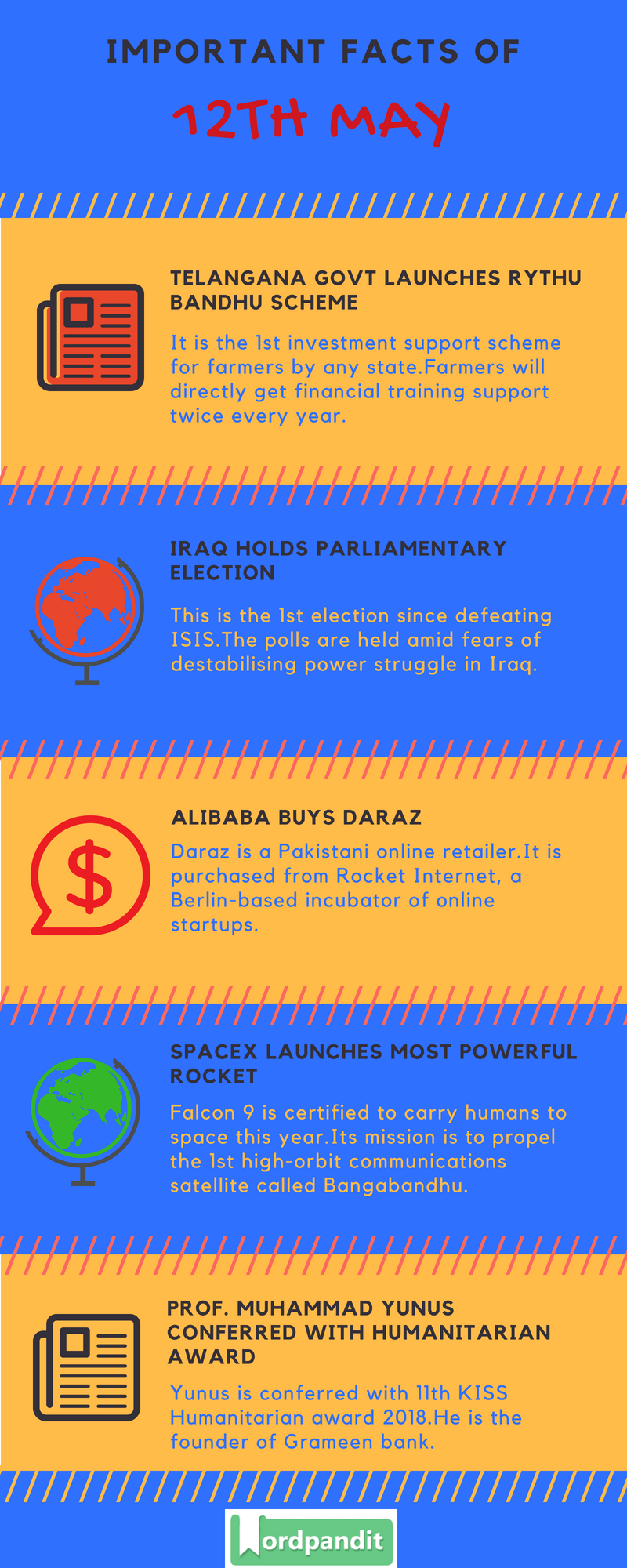 Daily Current Affairs 12 May 2018 Current Affairs Quiz May 12 2018 Current Affairs Infographic