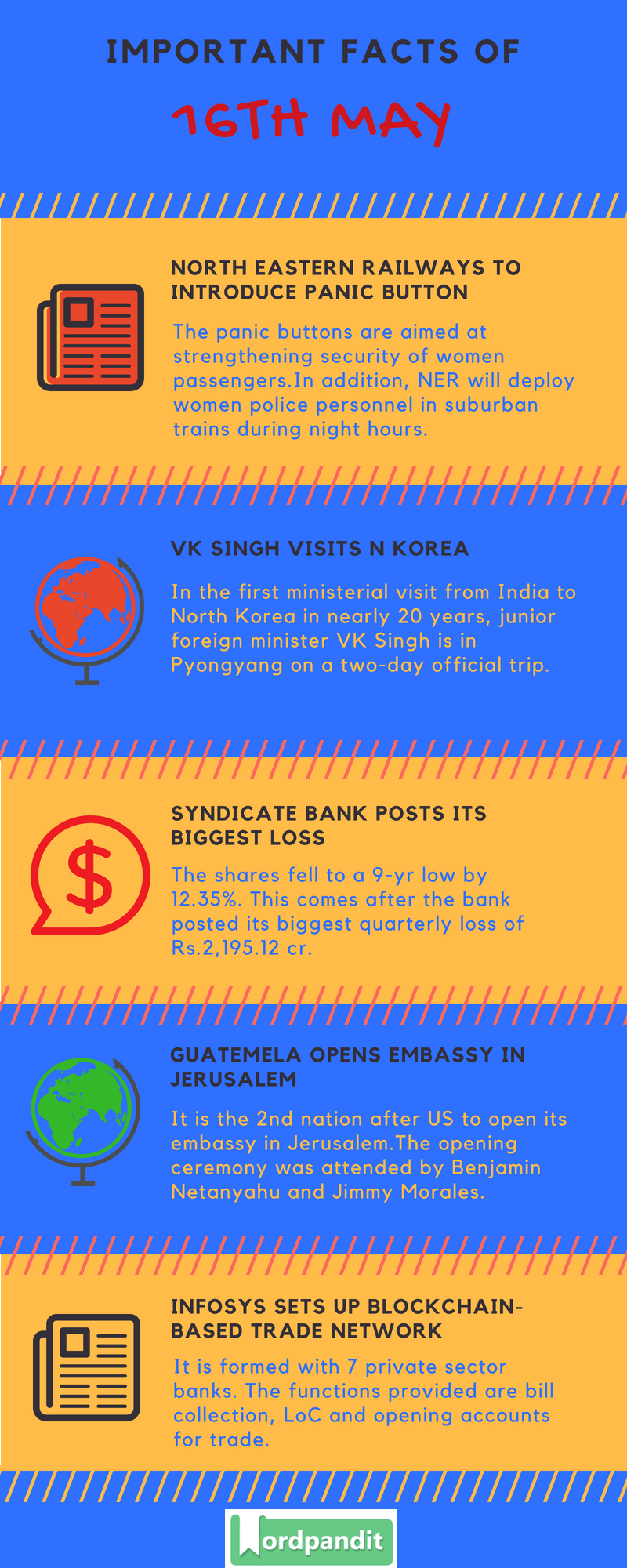 Daily Current Affairs 16 May 2018 Current Affairs Quiz May 16 2018 Current Affairs Infographic
