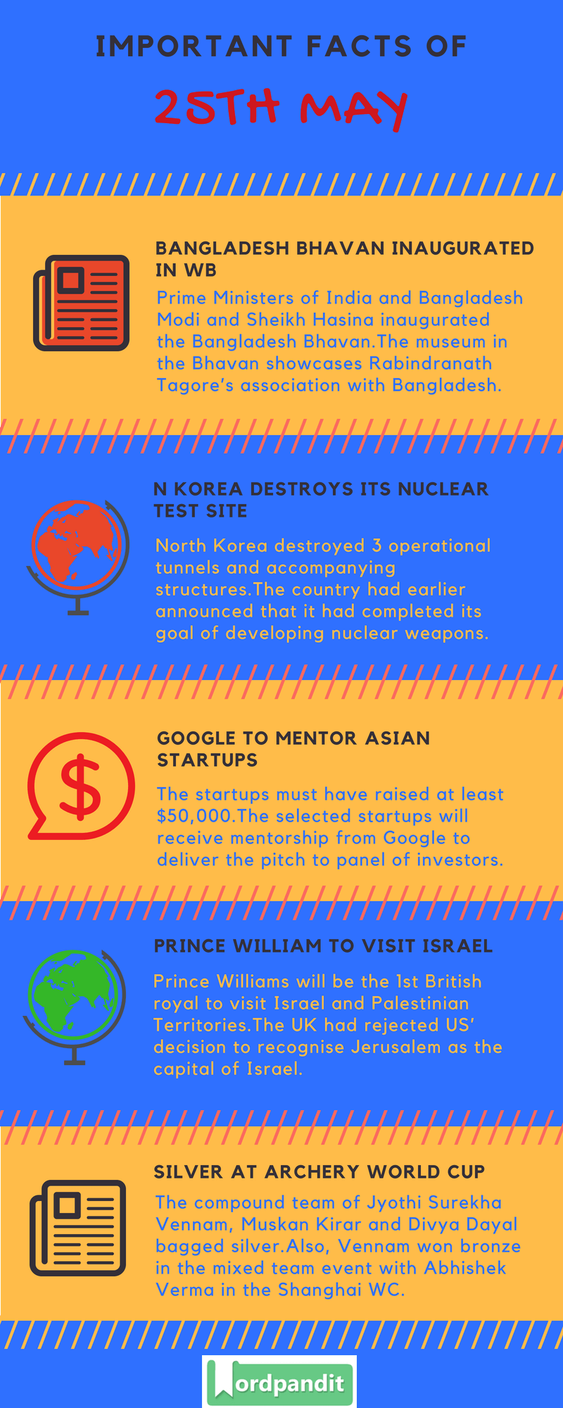 Daily Current Affairs 25 May 2018 Current Affairs Quiz May 25 2018 Current Affairs Infographic