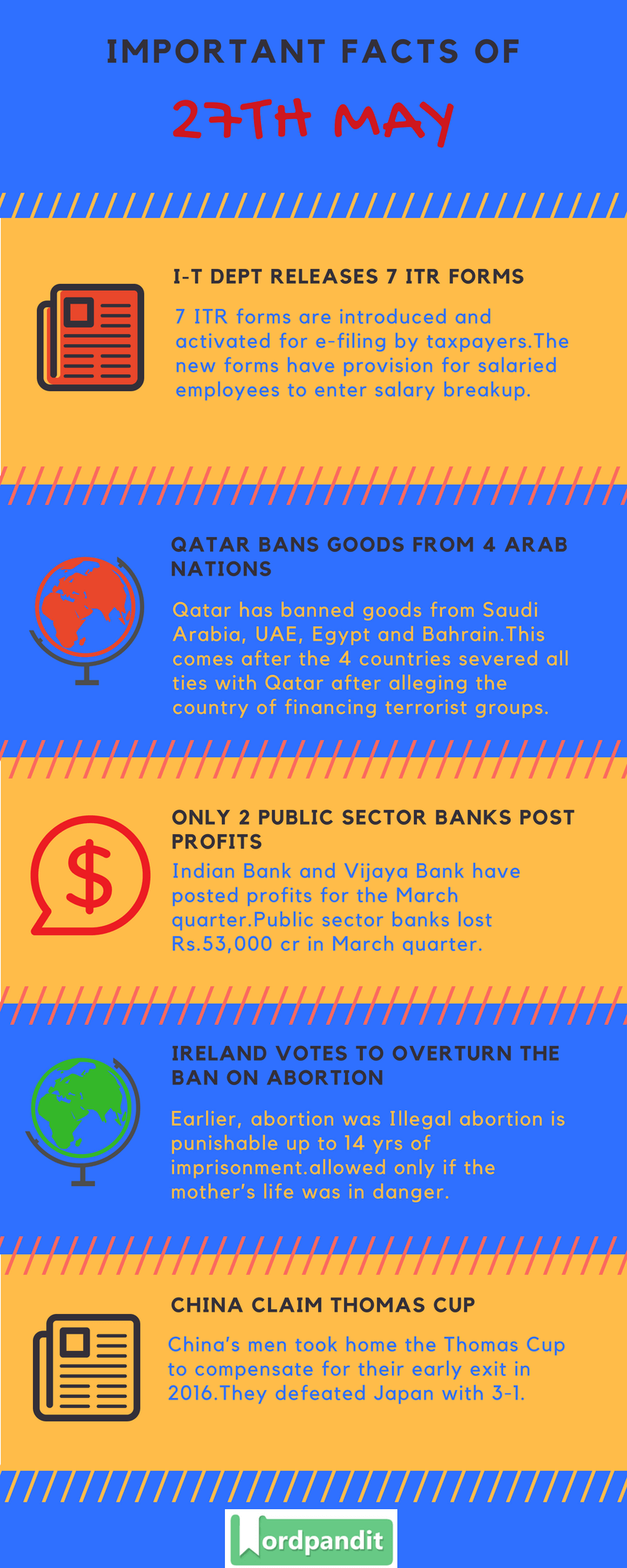 Daily Current Affairs 27 May 2018 Current Affairs Quiz May 27 2018 Current Affairs Infographic