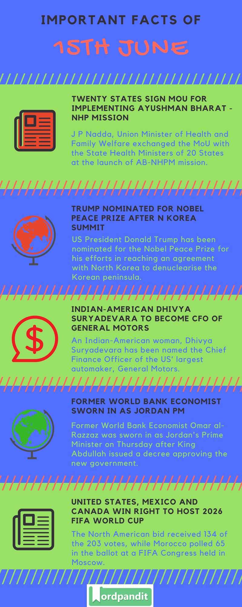 Daily Current Affairs 15 June 2018 Current Affairs Quiz June 15 2018 Current Affairs Infographic