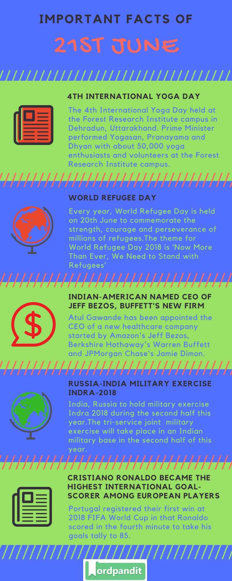 Daily Current Affairs 21 June 2018 Current Affairs Quiz June 21 2018 Current Affairs Infographic